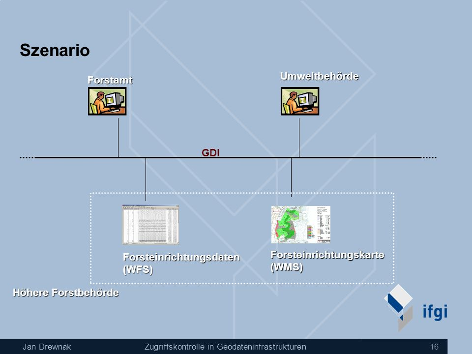 Jan DrewnakZugriffskontrolle in Geodateninfrastrukturen 16 Szenario Forsteinrichtungskarte(WMS) Forsteinrichtungsdaten(WFS) Forstamt Umweltbehörde Höhere Forstbehörde GDI