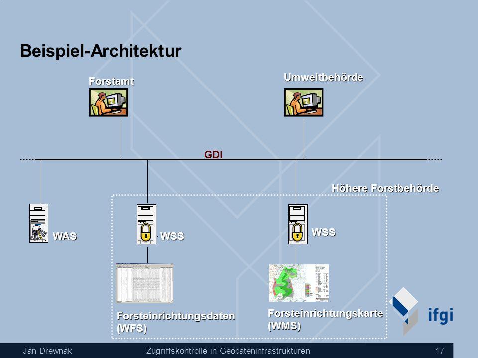 Jan DrewnakZugriffskontrolle in Geodateninfrastrukturen 17 Beispiel-Architektur Forsteinrichtungskarte(WMS) Forsteinrichtungsdaten(WFS) Forstamt Umweltbehörde Höhere Forstbehörde GDI WSS WSS WAS