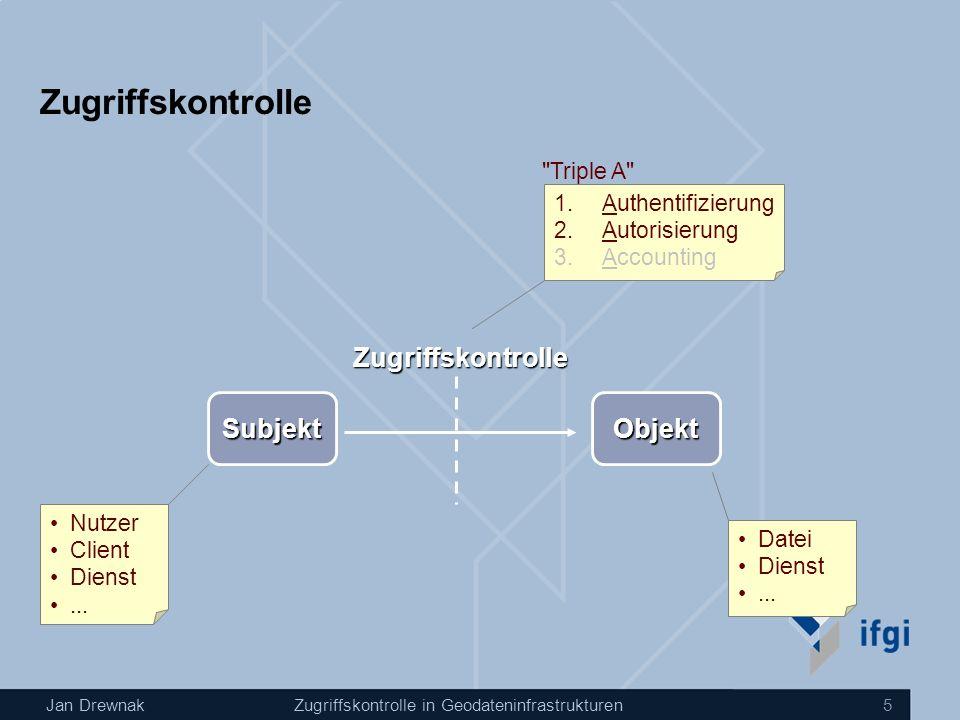 Jan DrewnakZugriffskontrolle in Geodateninfrastrukturen 5 Zugriffskontrolle SubjektObjekt Zugriffskontrolle Nutzer Client Dienst... Datei Dienst... 1.