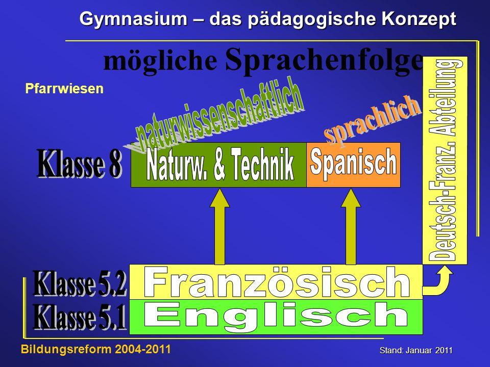 Gymnasium – das pädagogische Konzept Stand: Januar 2011 Bildungsreform 2004-2011 mögliche Sprachenfolge Pfarrwiesen