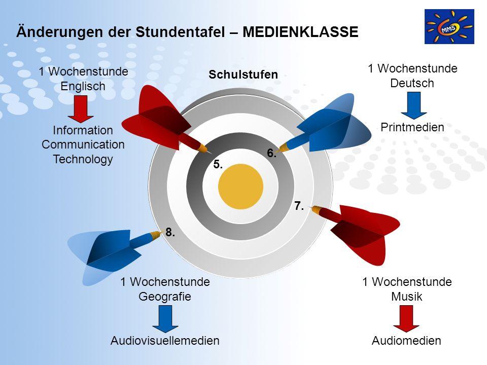 Page 8 Unser Schwerpunkt - Medienklasse Textkompetenz ICT - Information Communication Technology PM - Printmedien AM - Audiomedien AMV - Audivisuelle Medien