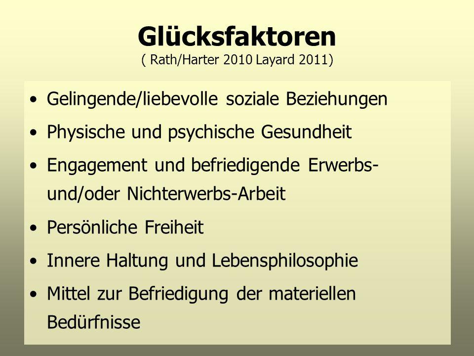 Glücksfaktoren ( Rath/Harter 2010 Layard 2011) Gelingende/liebevolle soziale Beziehungen Physische und psychische Gesundheit Engagement und befriedige