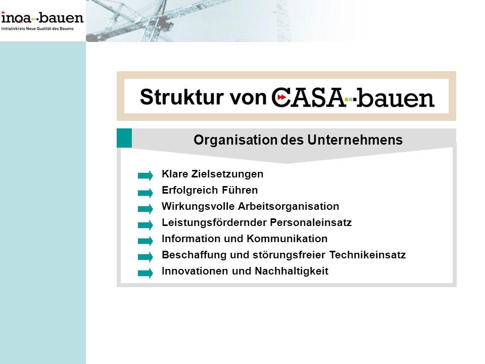 Struktur von Klare Zielsetzungen Erfolgreich Führen Wirkungsvolle Arbeitsorganisation Leistungsfördernder Personaleinsatz Information und Kommunikatio