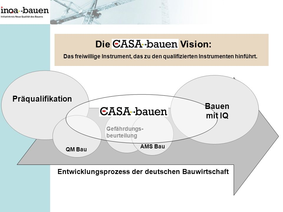 Präqualifikation AMS Bau Gefährdungs- beurteilung Entwicklungsprozess der deutschen Bauwirtschaft QM Bau Bauen mit IQ Die Vision: Das freiwillige Inst