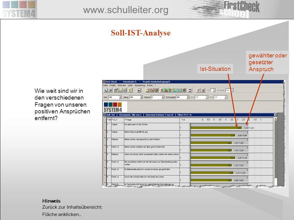 www.schulleiter.org Soll-IST-Analyse Wie weit sind wir in den verschiedenen Fragen von unseren positiven Ansprüchen entfernt? Ist-Situation gewählter