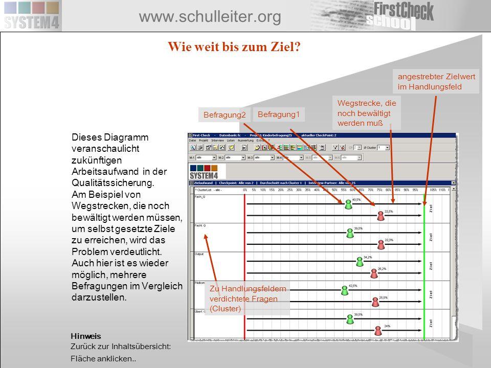 www.schulleiter.org Wie weit bis zum Ziel? Wegstrecke, die noch bewältigt werden muß angestrebter Zielwert im Handlungsfeld Befragung1 Zu Handlungsfel