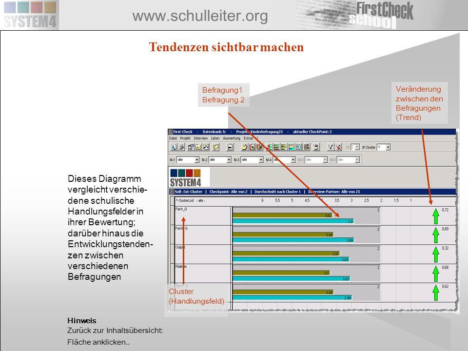 www.schulleiter.org Tendenzen sichtbar machen Veränderung zwischen den Befragungen (Trend) Cluster (Handlungsfeld) Befragung1 Befragung 2 Dieses Diagr