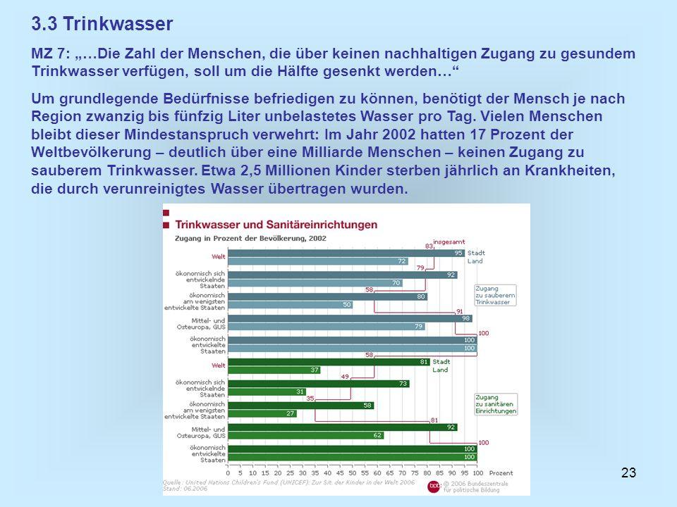 23 3.3 Trinkwasser MZ 7: …Die Zahl der Menschen, die über keinen nachhaltigen Zugang zu gesundem Trinkwasser verfügen, soll um die Hälfte gesenkt werd