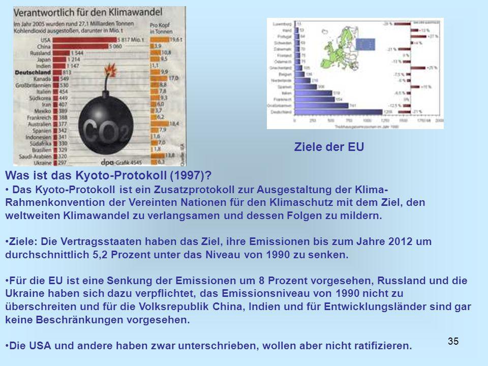 35 Was ist das Kyoto-Protokoll (1997)? Das Kyoto-Protokoll ist ein Zusatzprotokoll zur Ausgestaltung der Klima- Rahmenkonvention der Vereinten Natione