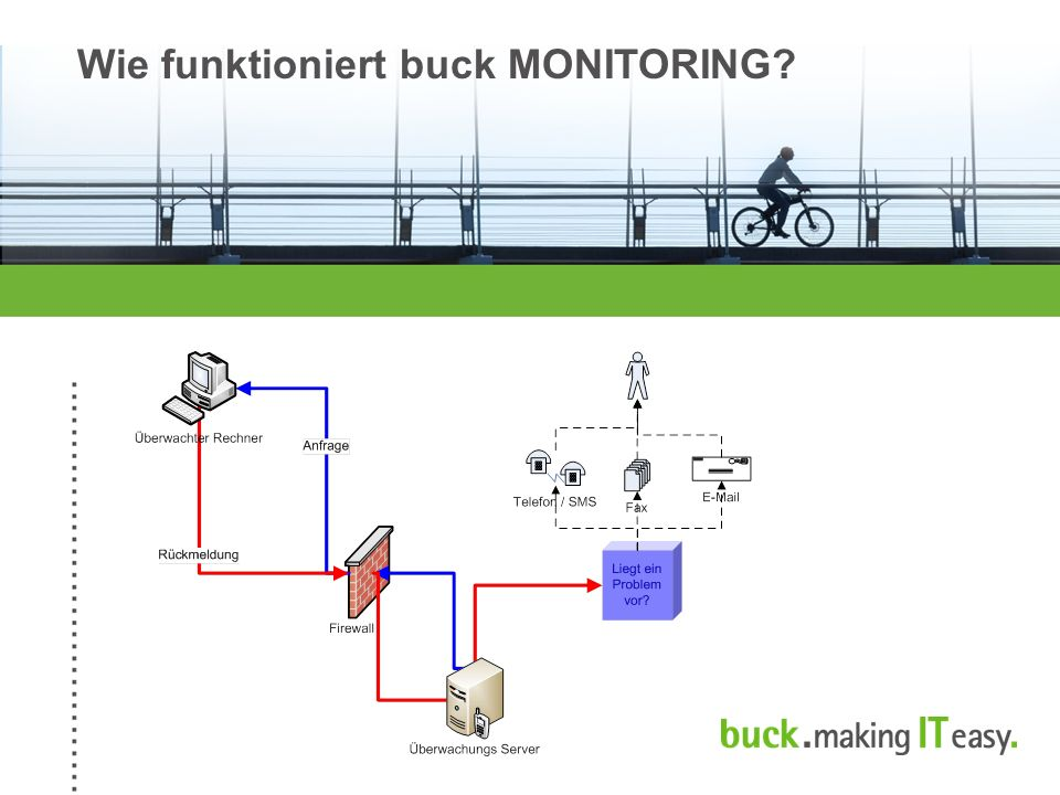 Wie funktioniert buck MONITORING