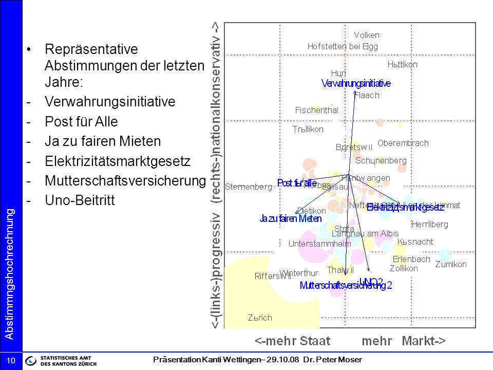 Präsentation Kanti Wettingen– 29.10.08 Dr. Peter Moser Abstimmngshochrechnung 10 Repräsentative Abstimmungen der letzten Jahre: -Verwahrungsinitiative