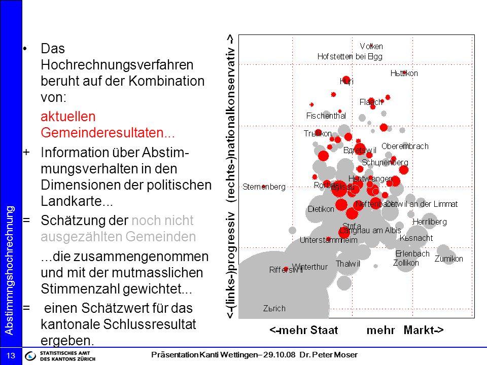 Präsentation Kanti Wettingen– 29.10.08 Dr. Peter Moser Abstimmngshochrechnung 13 Das Hochrechnungsverfahren beruht auf der Kombination von: aktuellen