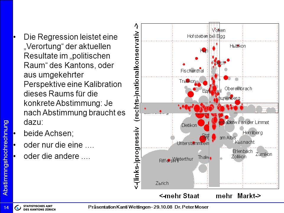 Präsentation Kanti Wettingen– 29.10.08 Dr. Peter Moser Abstimmngshochrechnung 14 Die Regression leistet eine Verortung der aktuellen Resultate im poli