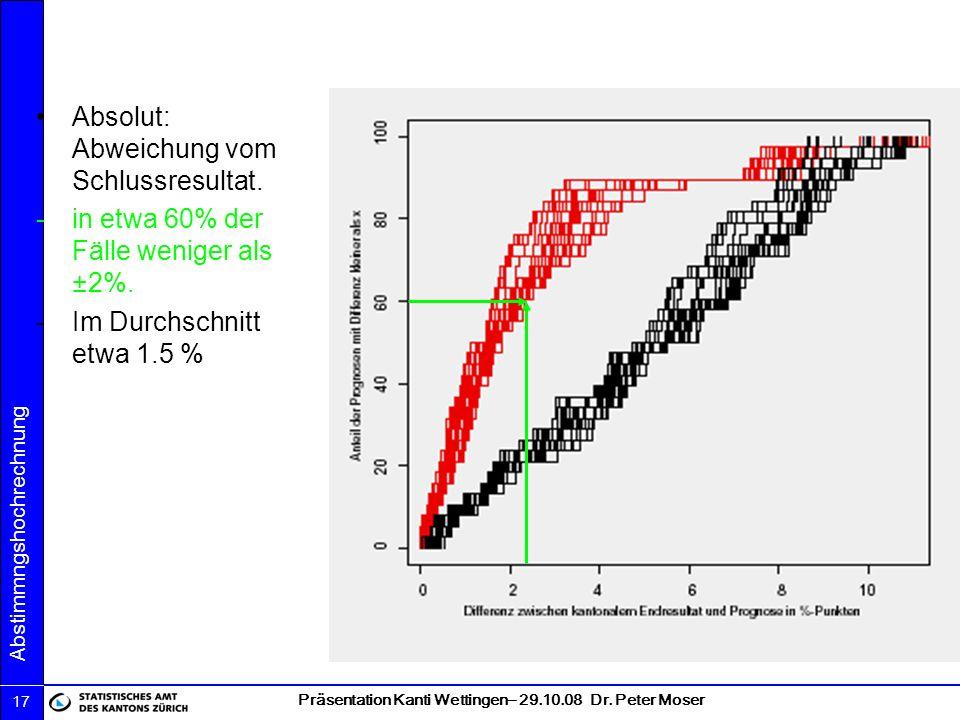 Präsentation Kanti Wettingen– 29.10.08 Dr. Peter Moser Abstimmngshochrechnung 17 Absolut: Abweichung vom Schlussresultat. -in etwa 60% der Fälle wenig