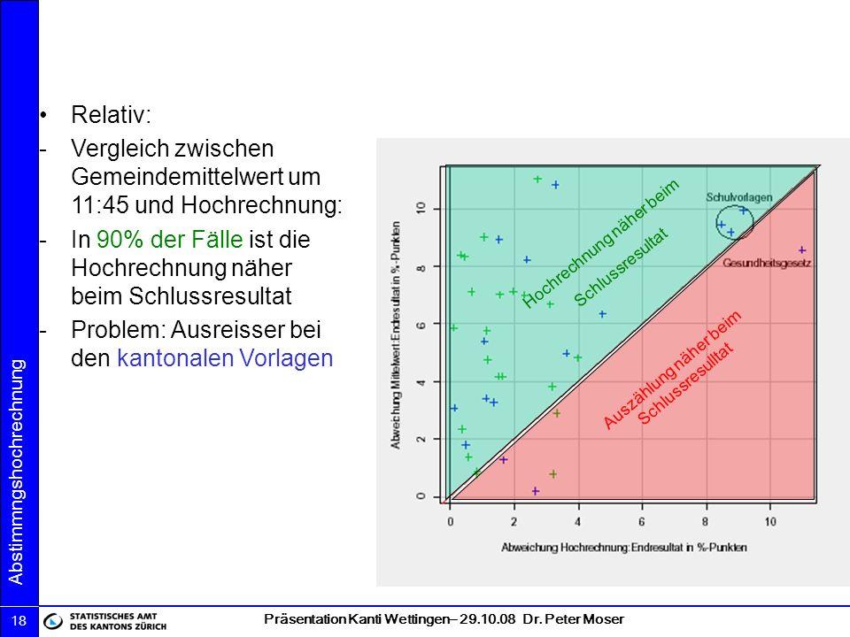 Präsentation Kanti Wettingen– 29.10.08 Dr. Peter Moser Abstimmngshochrechnung 18 Relativ: -Vergleich zwischen Gemeindemittelwert um 11:45 und Hochrech