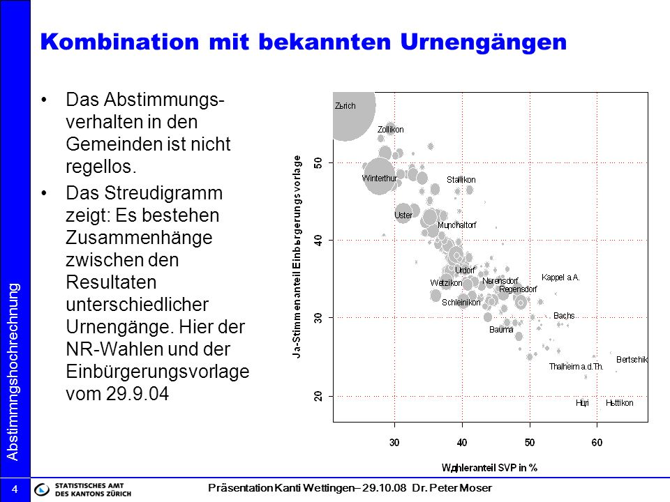 Präsentation Kanti Wettingen– 29.10.08 Dr.Peter Moser Abstimmngshochrechnung 5..