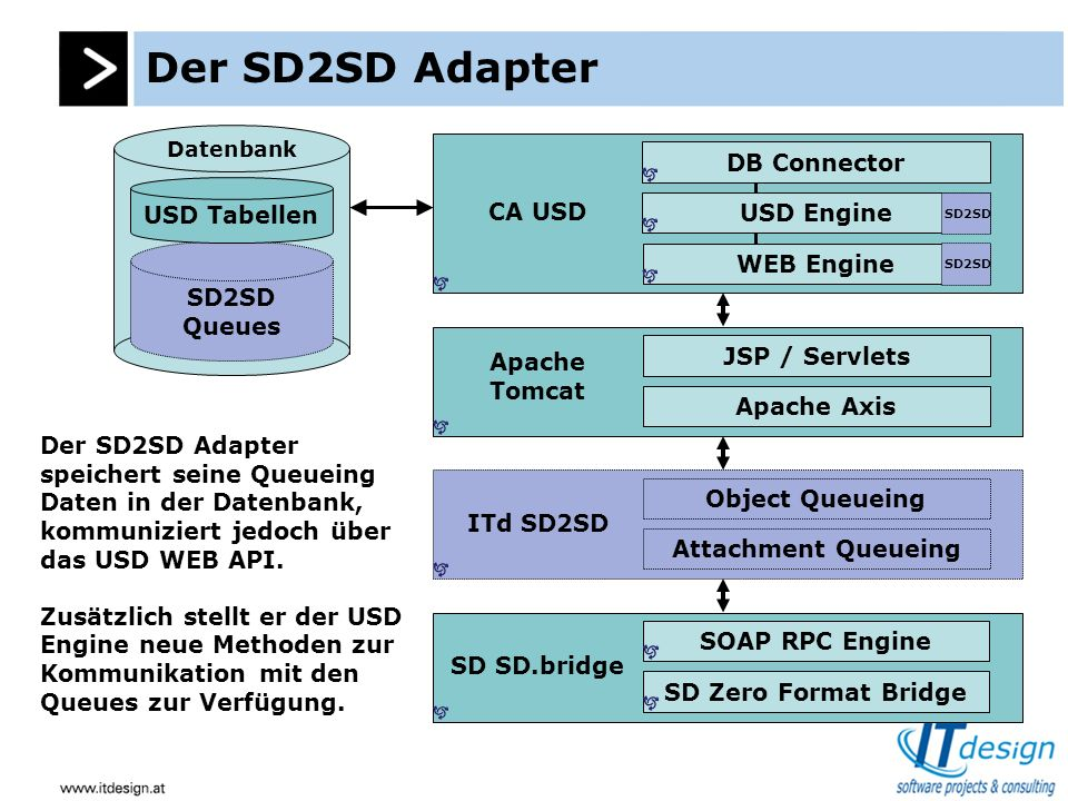 Der SD2SD Adapter SD2SD Queues USD Tabellen Datenbank DB Connector WEB Engine USD Engine CA USD Apache Tomcat Apache Axis JSP / Servlets ITd SD2SD Att