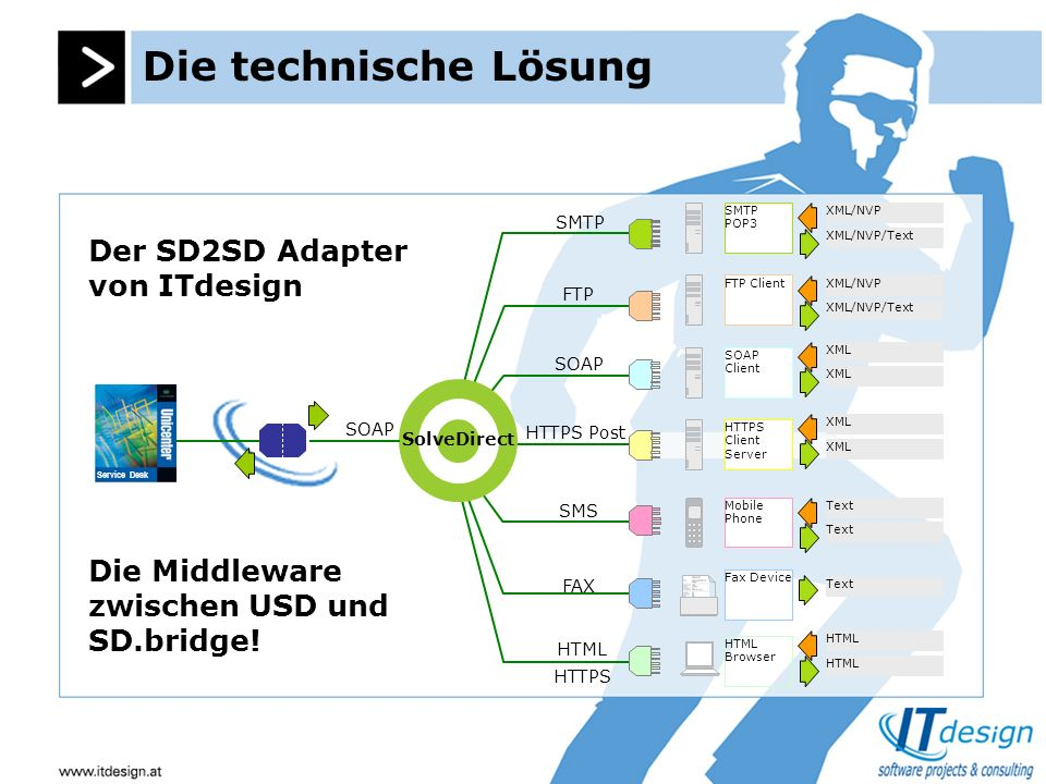 Die technische Lösung SOAP SolveDirect SMTP FTP SOAP HTTPS Post SMS FAX HTML HTTPS SMTP POP3 FTP Client SOAP Client HTTPS Client Server Mobile Phone F