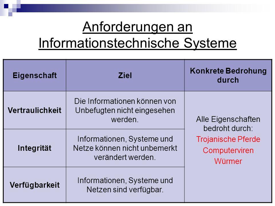 Anforderungen an Informationstechnische Systeme EigenschaftZiel Konkrete Bedrohung durch Vertraulichkeit Die Informationen können von Unbefugten nicht