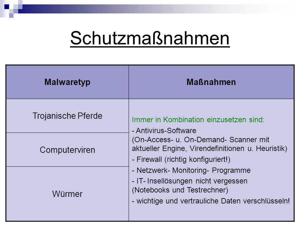 Schutzmaßnahmen MalwaretypMaßnahmen Trojanische Pferde Immer in Kombination einzusetzen sind: - Antivirus-Software (On-Access- u. On-Demand- Scanner m
