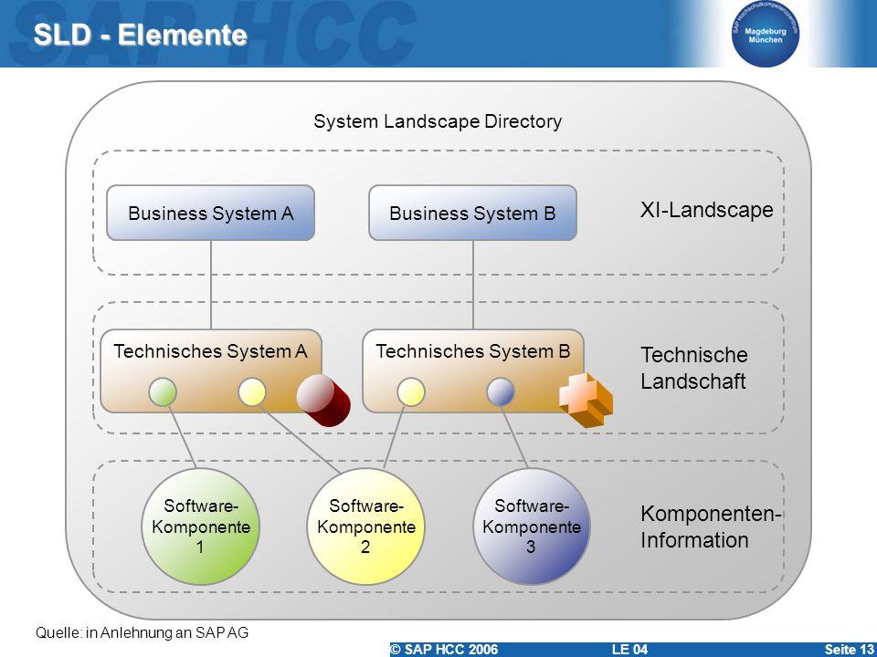 © SAP HCC 2006 LE 04Seite 13 SLD - Elemente Quelle: in Anlehnung an SAP AG System Landscape Directory Technisches System BTechnisches System A Busines