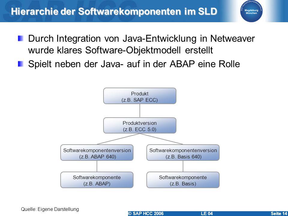 © SAP HCC 2006 LE 04Seite 14 Hierarchie der Softwarekomponenten im SLD Durch Integration von Java-Entwicklung in Netweaver wurde klares Software-Objek