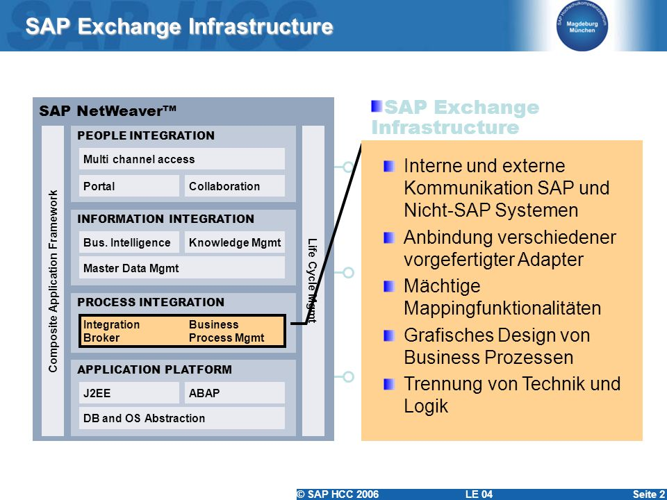 © SAP HCC 2006 LE 04Seite 2 SAP Exchange Infrastructure SAP NetWeaver Composite Application Framework PEOPLE INTEGRATION Multi channel access PortalCo