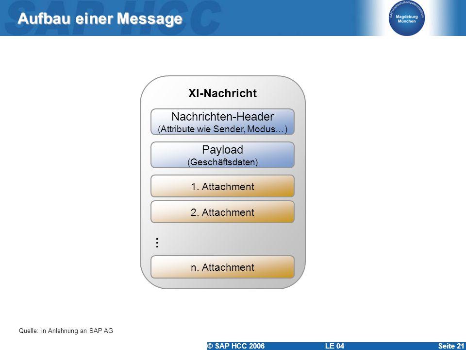 © SAP HCC 2006 LE 04Seite 21 Aufbau einer Message XI-Nachricht 1. Attachment Nachrichten-Header (Attribute wie Sender, Modus…) Payload (Geschäftsdaten