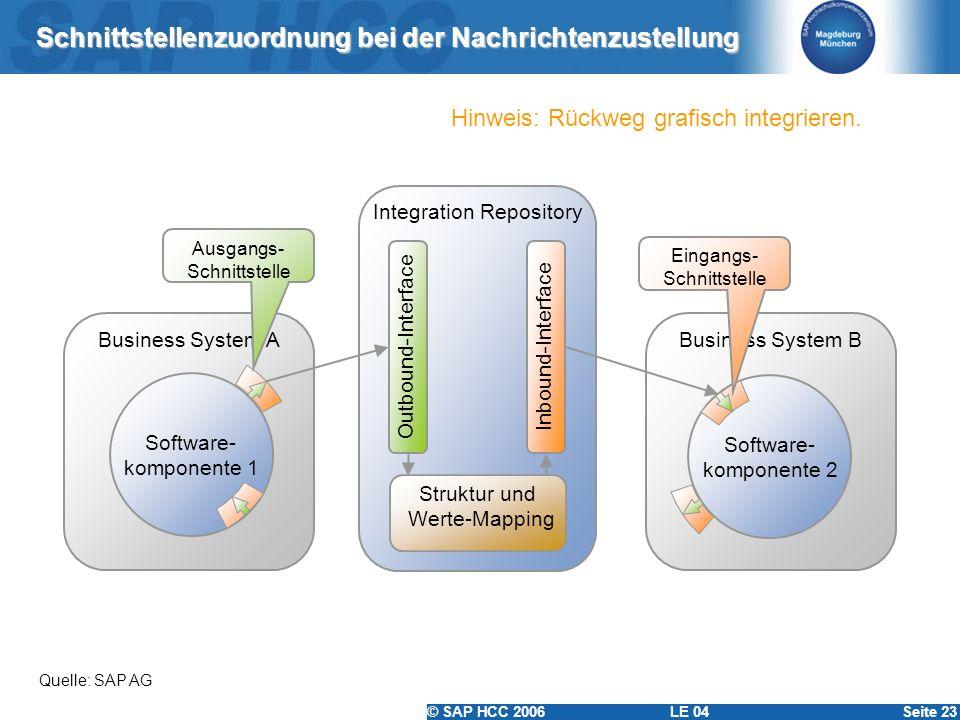 © SAP HCC 2006 LE 04Seite 23 Schnittstellenzuordnung bei der Nachrichtenzustellung Quelle: SAP AG Integration Repository Business System ABusiness Sys