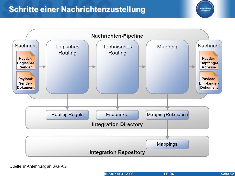 © SAP HCC 2006 LE 04Seite 25 Schritte einer Nachrichtenzustellung Quelle: in Anlehnung an SAP AG Nachrichten-Pipeline Nachricht Payload: Sender- Dokum