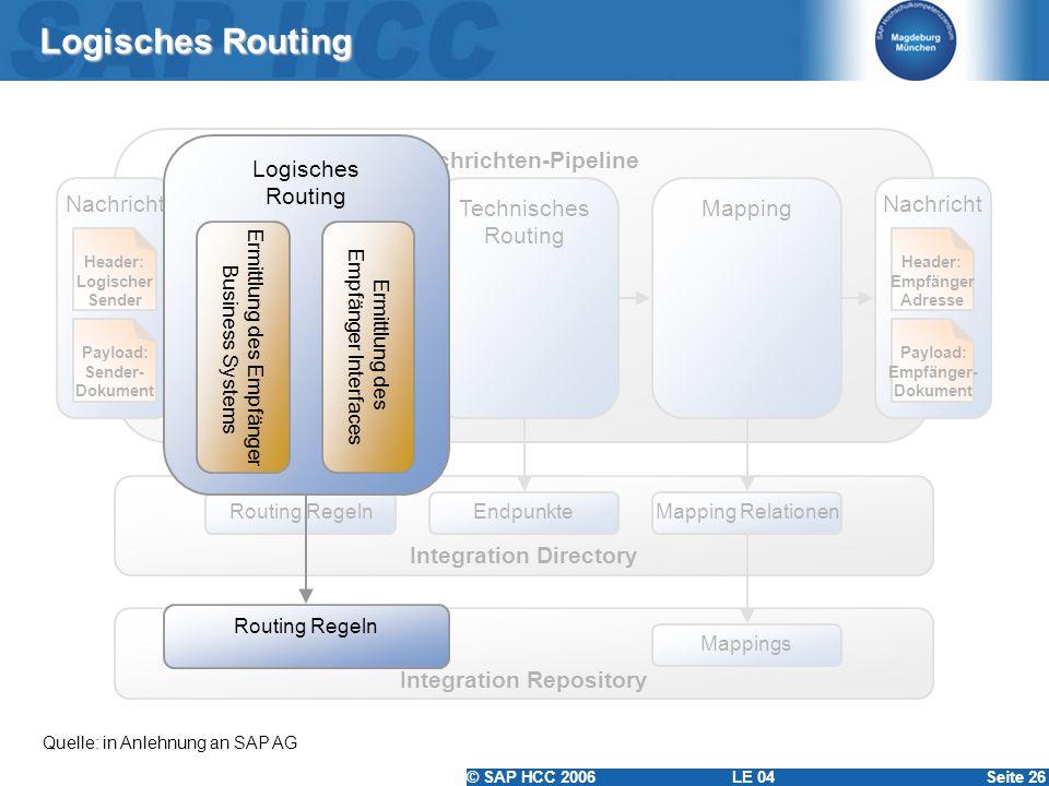 © SAP HCC 2006 LE 04Seite 26 Logisches Routing Quelle: in Anlehnung an SAP AG Nachrichten-Pipeline Nachricht Payload: Sender- Dokument Header: Logisch