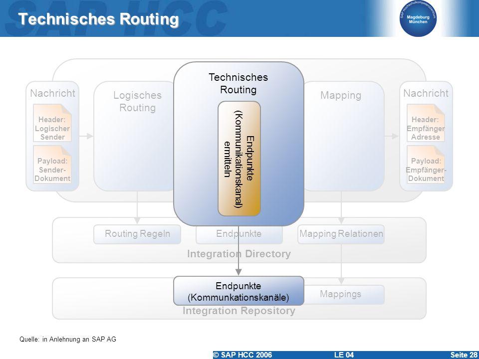 © SAP HCC 2006 LE 04Seite 28 Technisches Routing Quelle: in Anlehnung an SAP AG Nachrichten-Pipeline Nachricht Payload: Sender- Dokument Header: Logis