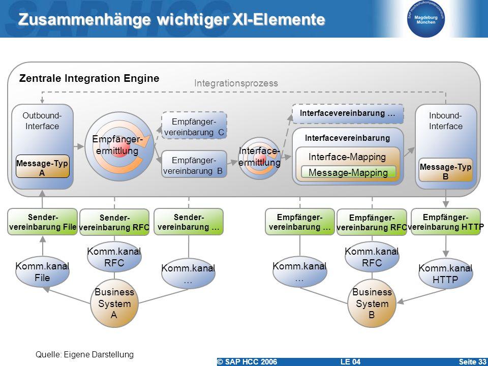 © SAP HCC 2006 LE 04Seite 33 Zusammenhänge wichtiger XI-Elemente Zentrale Integration Engine Outbound- Interface Empfänger- vereinbarung C Sender- ver
