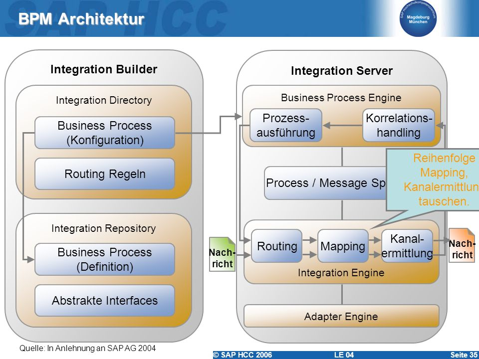 © SAP HCC 2006 LE 04Seite 35 BPM Architektur Integration Builder Integration Server Integration Directory Business Process (Konfiguration) Business Pr