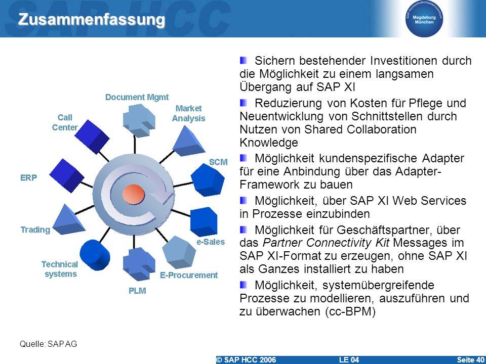 © SAP HCC 2006 LE 04Seite 40 Zusammenfassung Sichern bestehender Investitionen durch die Möglichkeit zu einem langsamen Übergang auf SAP XI Reduzierun