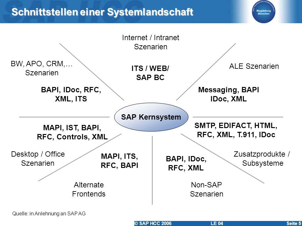 © SAP HCC 2006 LE 04Seite 5 Schnittstellen einer Systemlandschaft Quelle: in Anlehnung an SAP AG SAP Kernsystem Internet / Intranet Szenarien ITS / WE