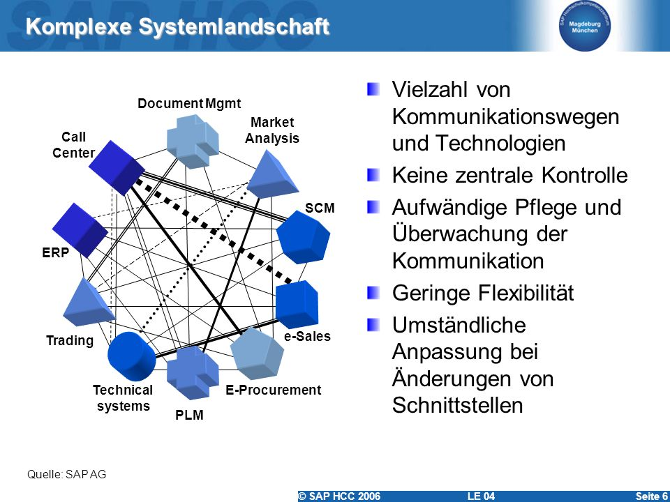 © SAP HCC 2006 LE 04Seite 37 Cross-Component Business Process Quelle: in Anlehnung an SAP AG Synchrone Schnittstelle Asynchrone Schnittstelle Asynchrone Schnittstelle Programm