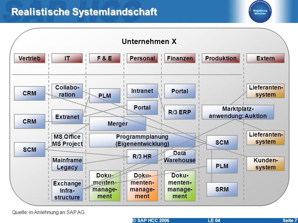 © SAP HCC 2006 LE 04Seite 7 Realistische Systemlandschaft Quelle: in Anlehnung an SAP AG Unternehmen X ExternVertriebITF & EProduktionPersonalFinanzen
