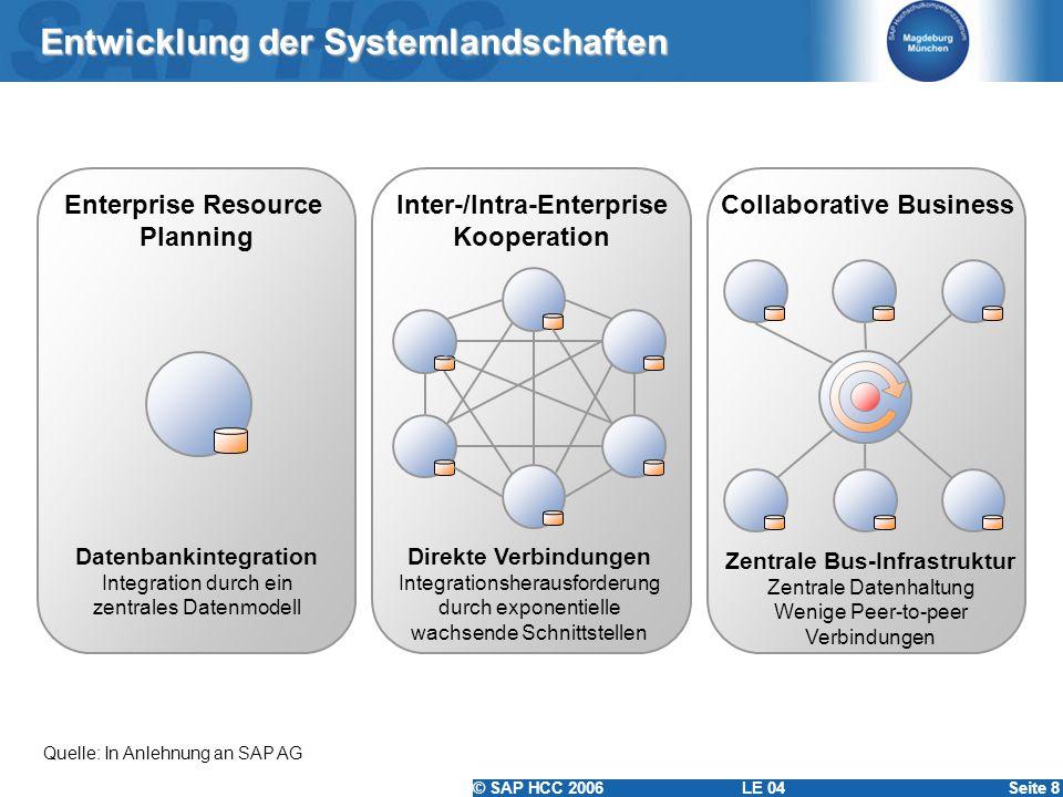 © SAP HCC 2006 LE 04Seite 8 Entwicklung der Systemlandschaften Quelle: In Anlehnung an SAP AG Inter-/Intra-Enterprise Kooperation Collaborative Busine