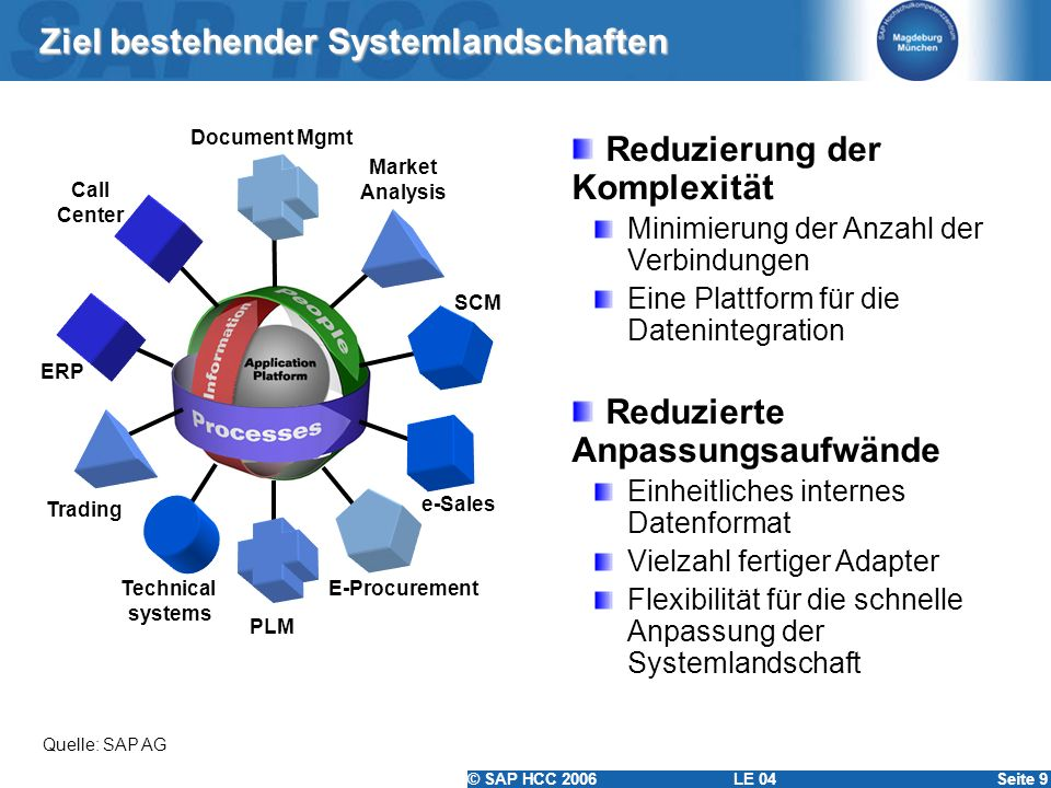 © SAP HCC 2006 LE 04Seite 9 Ziel bestehender Systemlandschaften Call Center ERP Technical systems PLM Market Analysis Trading SCM Document Mgmt e-Sale