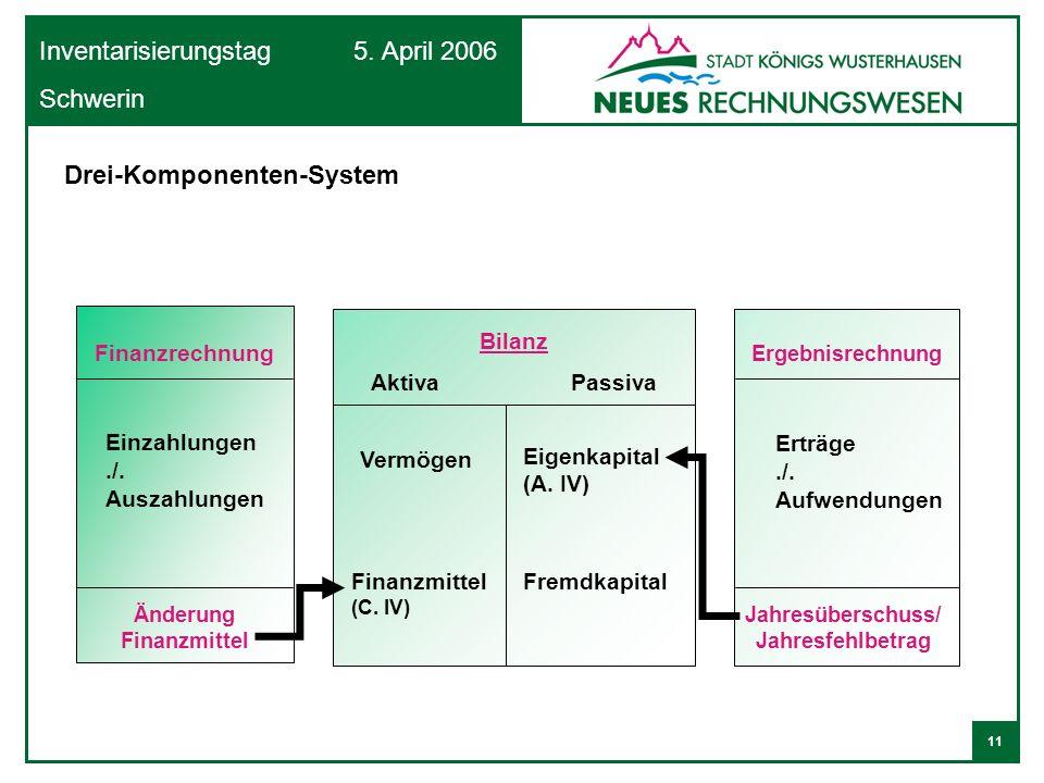 11 Inventarisierungstag 5. April 2006 Schwerin Finanzrechnung Bilanz Aktiva Passiva Einzahlungen./. Auszahlungen Änderung Finanzmittel Ergebnisrechnun