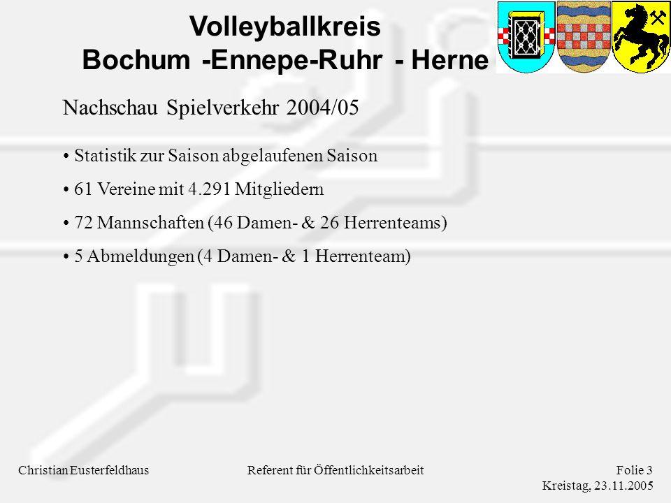 Volleyballkreis Bochum -Ennepe-Ruhr - Herne Christian EusterfeldhausFolie 3 Kreistag, 23.11.2005 Referent für Öffentlichkeitsarbeit Nachschau Spielverkehr 2004/05 Statistik zur Saison abgelaufenen Saison 61 Vereine mit 4.291 Mitgliedern 72 Mannschaften (46 Damen- & 26 Herrenteams) 5 Abmeldungen (4 Damen- & 1 Herrenteam)