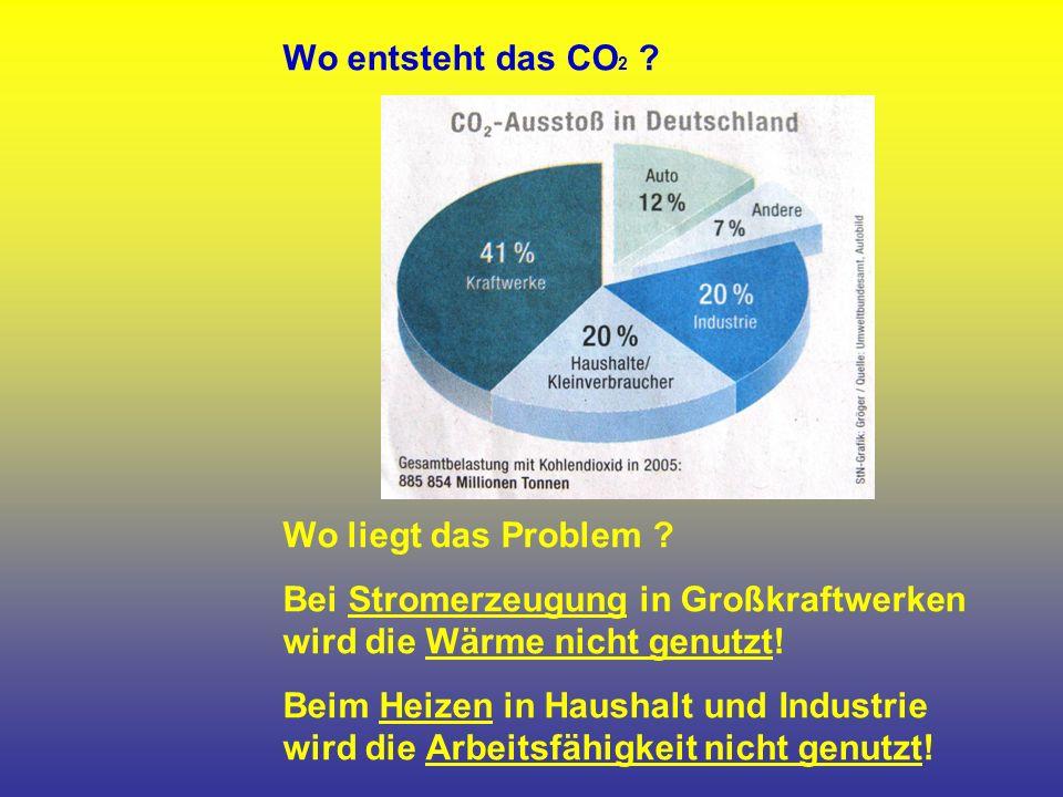 Wo entsteht das CO 2 . Wo liegt das Problem .