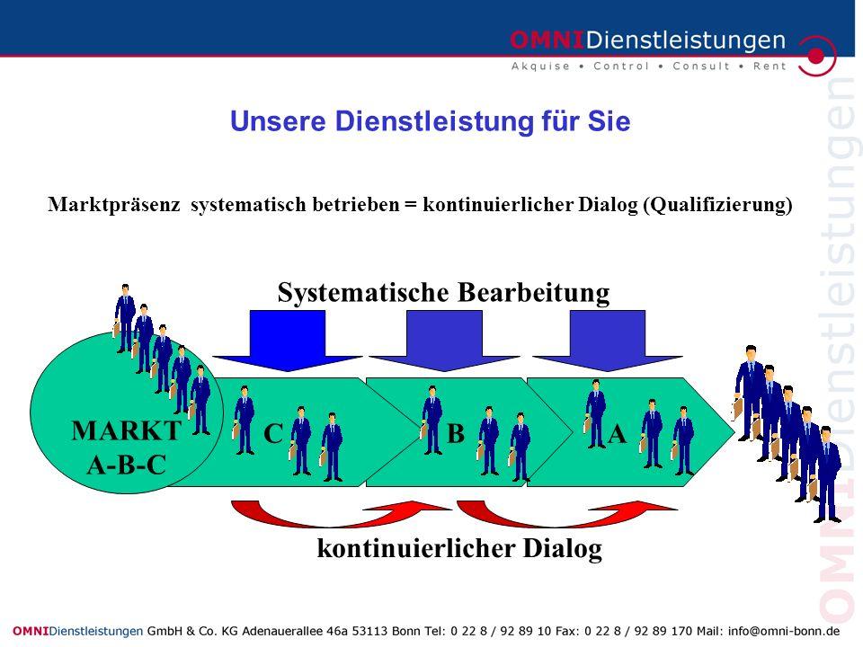 ABC Marktpräsenz systematisch betrieben = kontinuierlicher Dialog (Qualifizierung) MARKT A-B-C Systematische Bearbeitung kontinuierlicher Dialog Unser