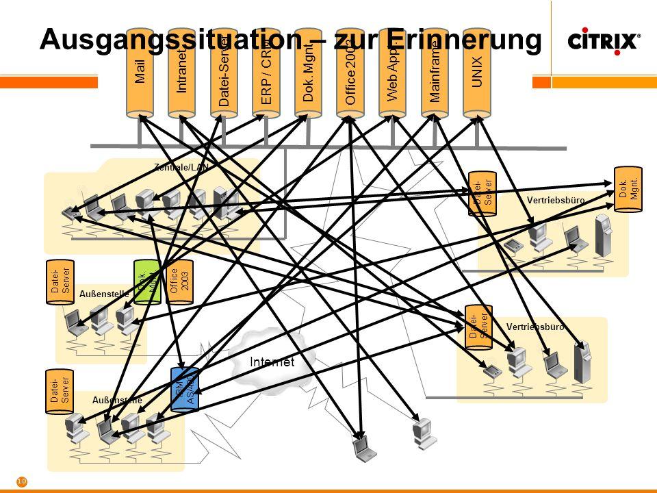 10 Intranet Datei-Server ERP / CRM Dok. Mgnt. Office 2003 Web Appl. Mainframe UNIX Zentrale/LAN Internet Vertriebsbüro Außenstelle Vertriebsbüro Datei