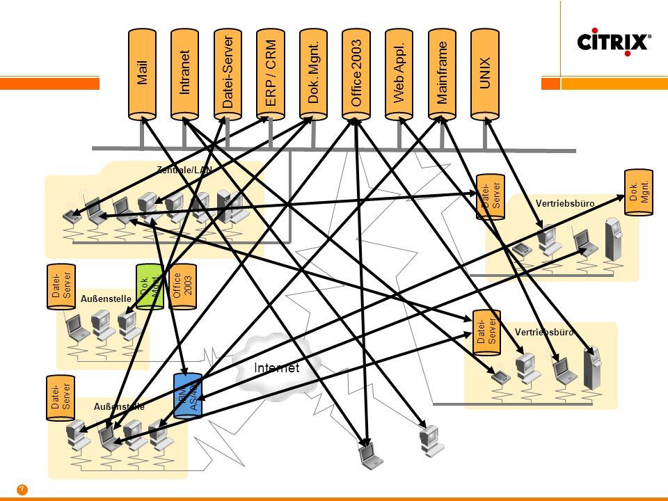 7 Intranet Datei-Server ERP / CRM Dok. Mgnt. Office 2003 Web Appl. Mainframe UNIX Zentrale/LAN Internet Vertriebsbüro Außenstelle Vertriebsbüro Datei-