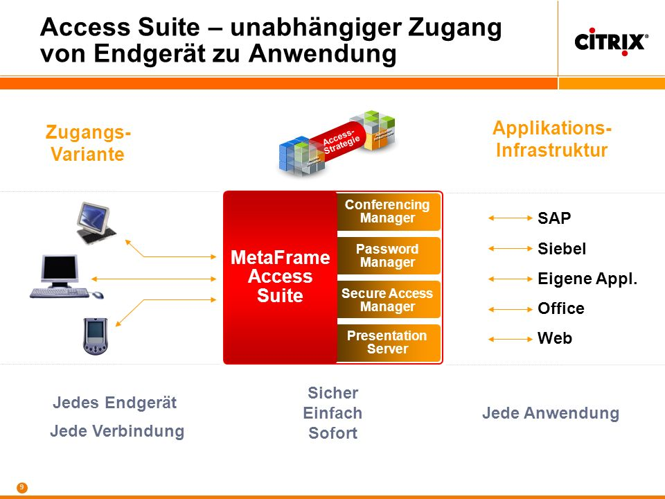 9 Conferencing Manager Password Manager Secure Access Manager Presentation Server MetaFrame Access Suite Access Suite – unabhängiger Zugang von Endger