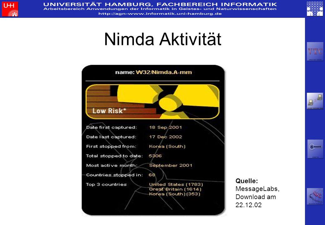Nimda Aktivität Quelle: MessageLabs, Download am 22.12.02