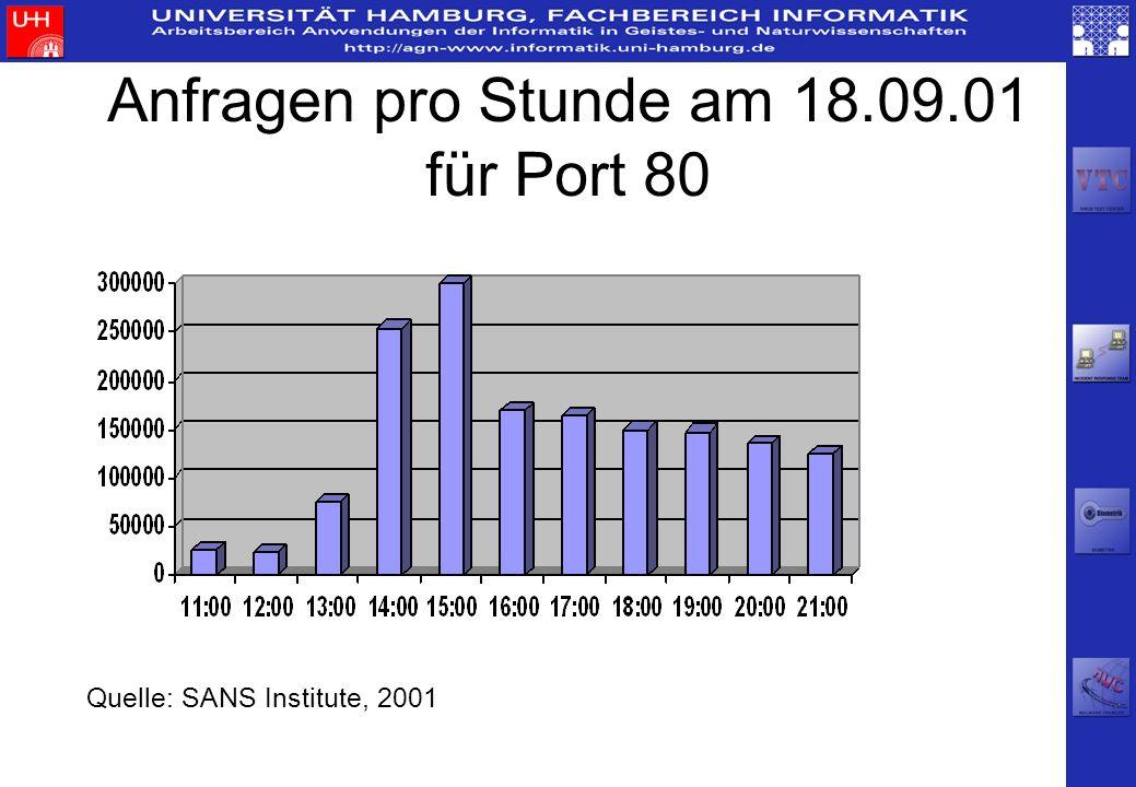 Anfragen pro Stunde am 18.09.01 für Port 80 Quelle: SANS Institute, 2001