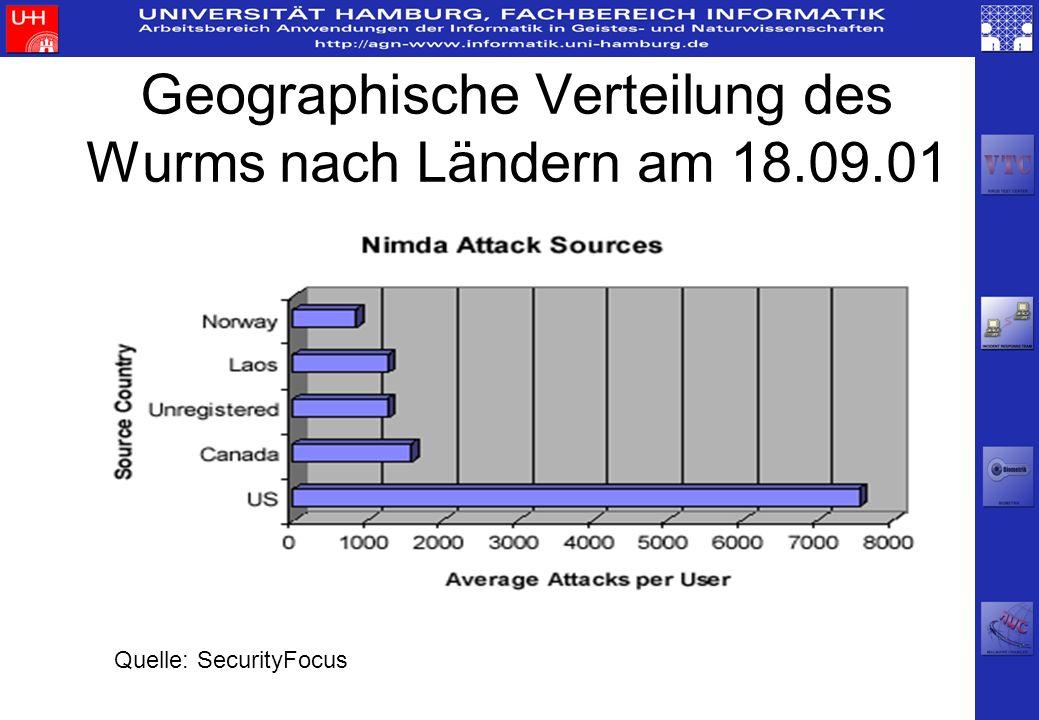 Geographische Verteilung des Wurms nach Ländern am 18.09.01 Quelle: SecurityFocus
